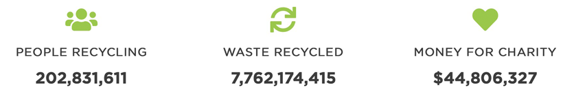 TerraCycle's impact